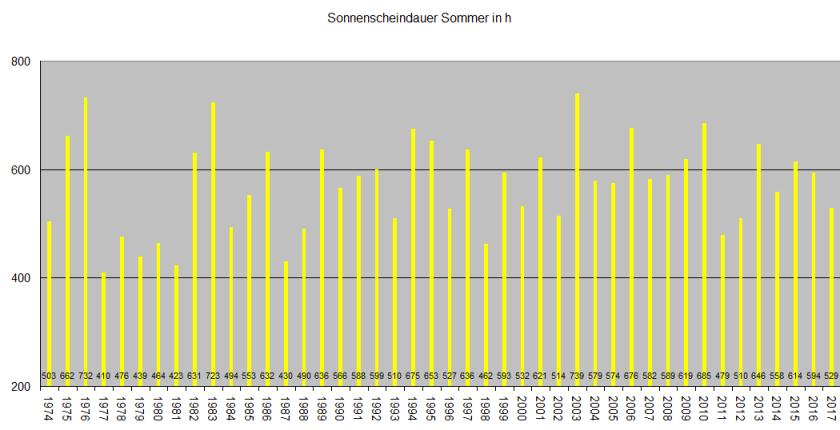 Sommerreihe_SSD
