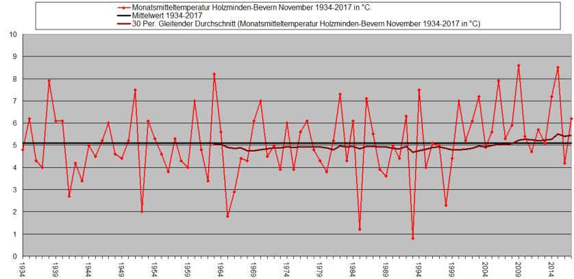 November 1934-2017 Temp