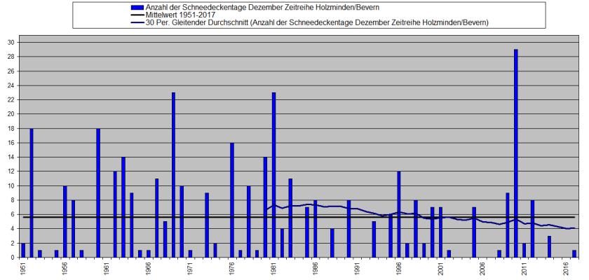 Dezember 1951-2017 Schneedeckentage