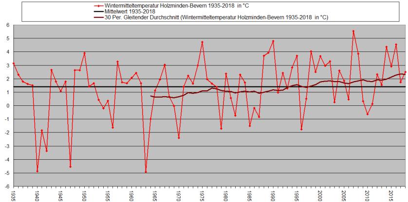 Wintertemperaturreihe_1935-2018