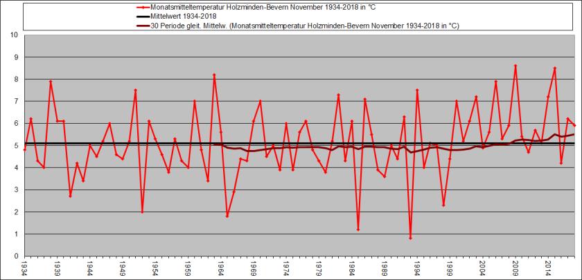 November 1934-2018_Temp