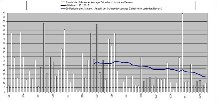 jahresdiagramm 1951-2018_sh