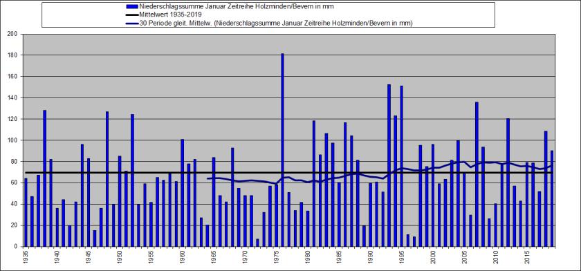 Januar 1935-2019_RR