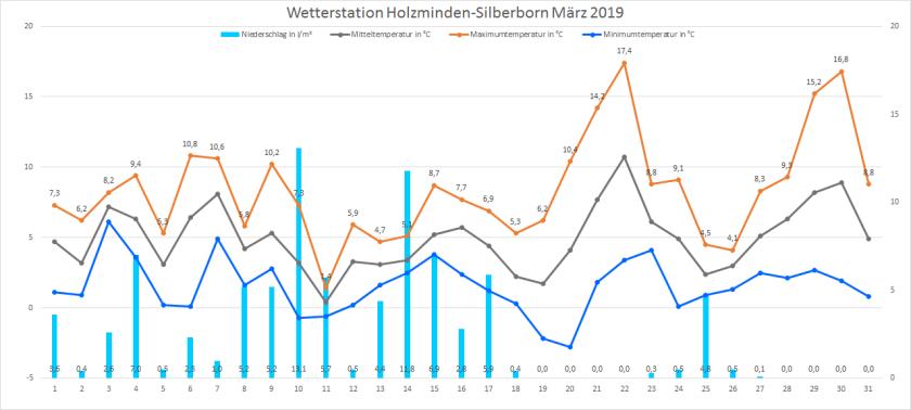 2019_03_Diagramm_Silberborn
