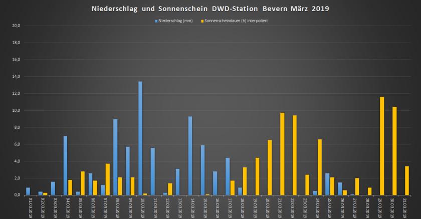 März_ 2019_RR+SSD