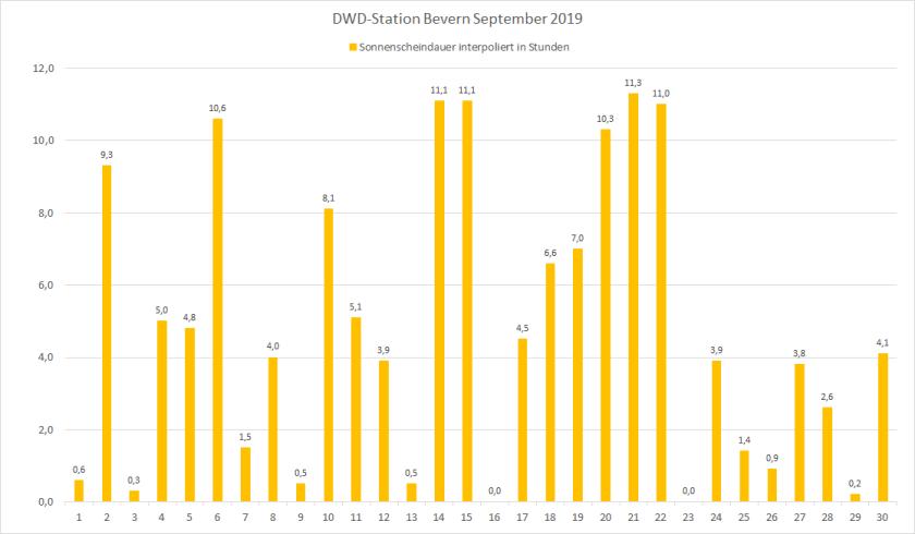 September_ 2019_SSD