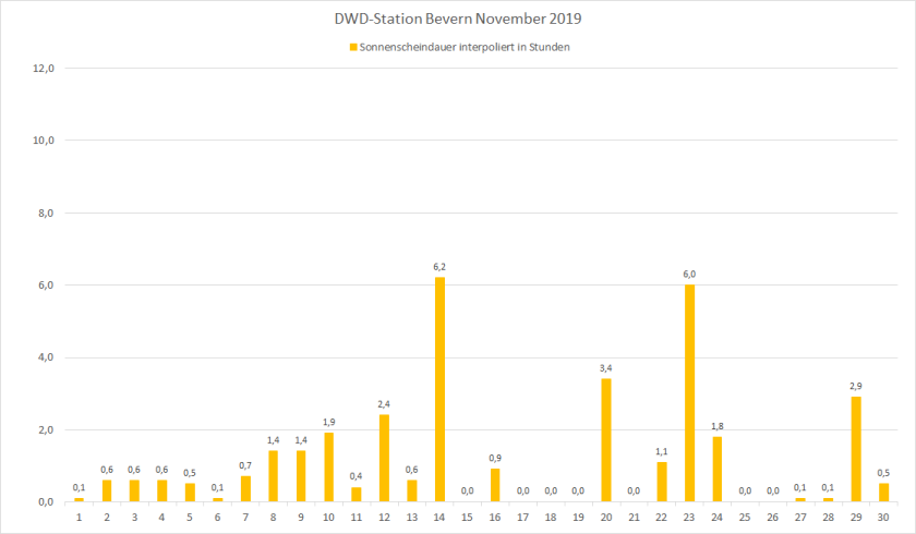 November_2019_SSD