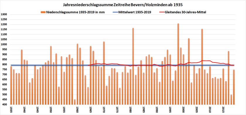 RR-Chart_1935-2019_2323