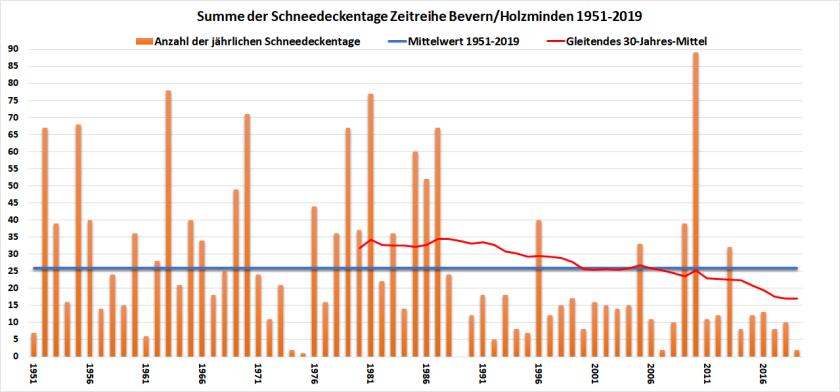 SHK-Chart_1951-2019_2323
