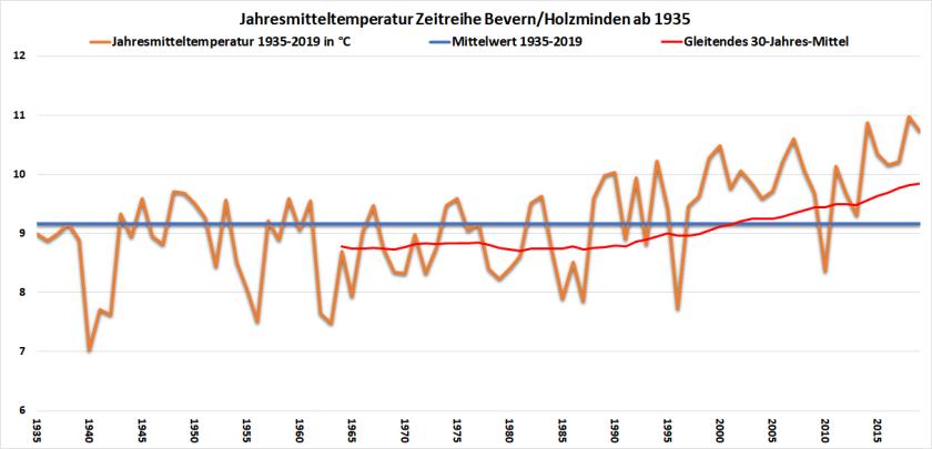 TM-Chart_1935-2019_2323