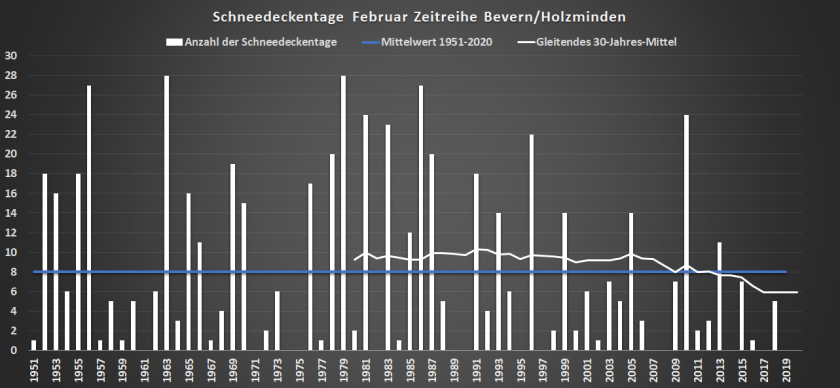 Februar_1935-2020_SHK