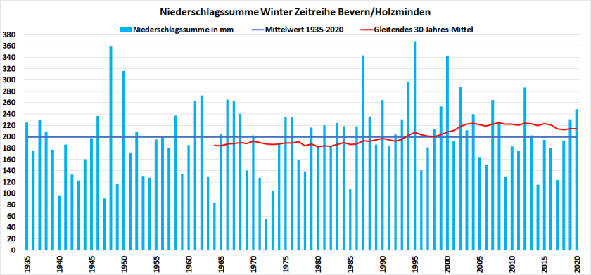 Winter_1935-2020_RR
