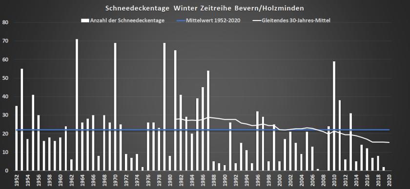 Winter_1952-2020_SHK
