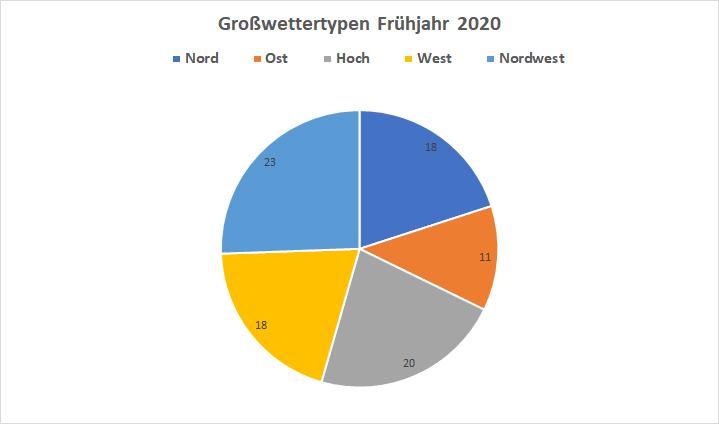 GWT Frühjahr 2020